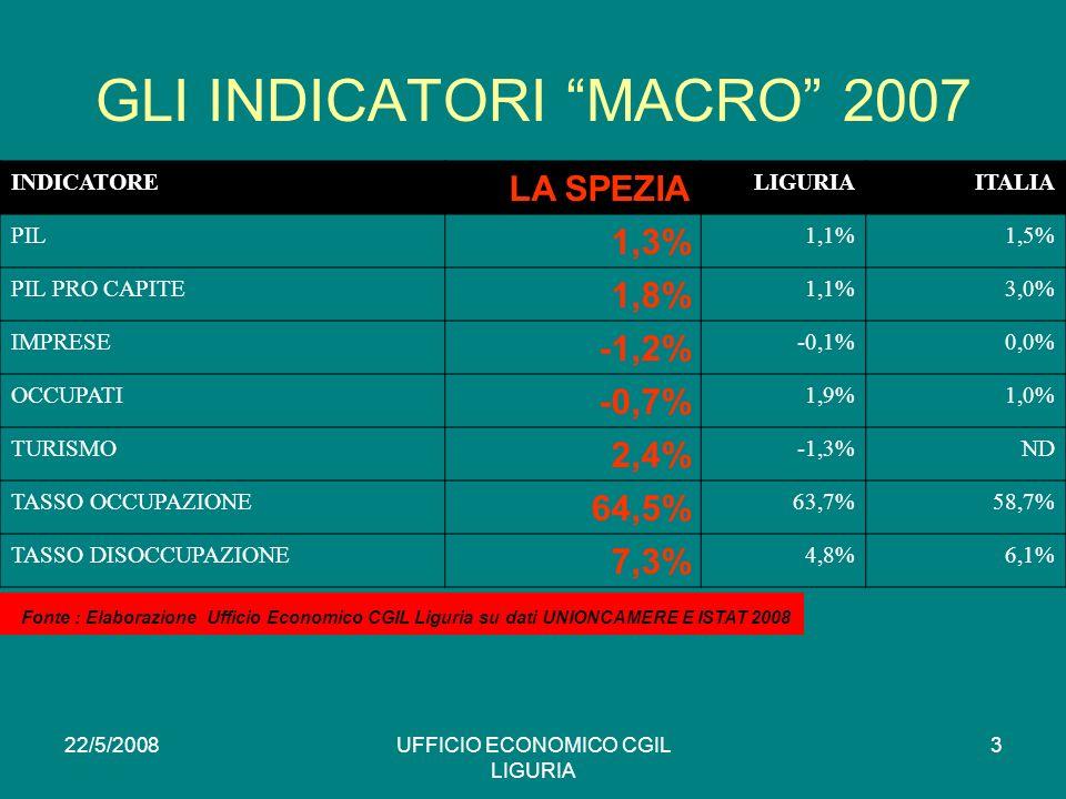 22/5/2008UFFICIO ECONOMICO CGIL LIGURIA 3 GLI INDICATORI MACRO 2007 INDICATORE LA SPEZIA LIGURIAITALIA PIL 1,3% 1,1%1,5% PIL PRO CAPITE 1,8% 1,1%3,0% IMPRESE -1,2% -0,1%0,0% OCCUPATI -0,7% 1,9%1,0% TURISMO 2,4% -1,3%ND TASSO OCCUPAZIONE 64,5% 63,7%58,7% TASSO DISOCCUPAZIONE 7,3% 4,8%6,1% * Fonte : Elaborazione Ufficio Economico CGIL Liguria su dati UNIONCAMERE E ISTAT 2008