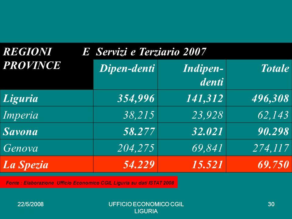 22/5/2008UFFICIO ECONOMICO CGIL LIGURIA 30 REGIONI E PROVINCE Servizi e Terziario 2007 Dipen-dentiIndipen- denti Totale Liguria354,996141,312496,308 Imperia38,21523,92862,143 Savona58.27732.02190.298 Genova204,27569,841274,117 La Spezia54.22915.52169.750 * Fonte : Elaborazione Ufficio Economico CGIL Liguria su dati ISTAT 2008
