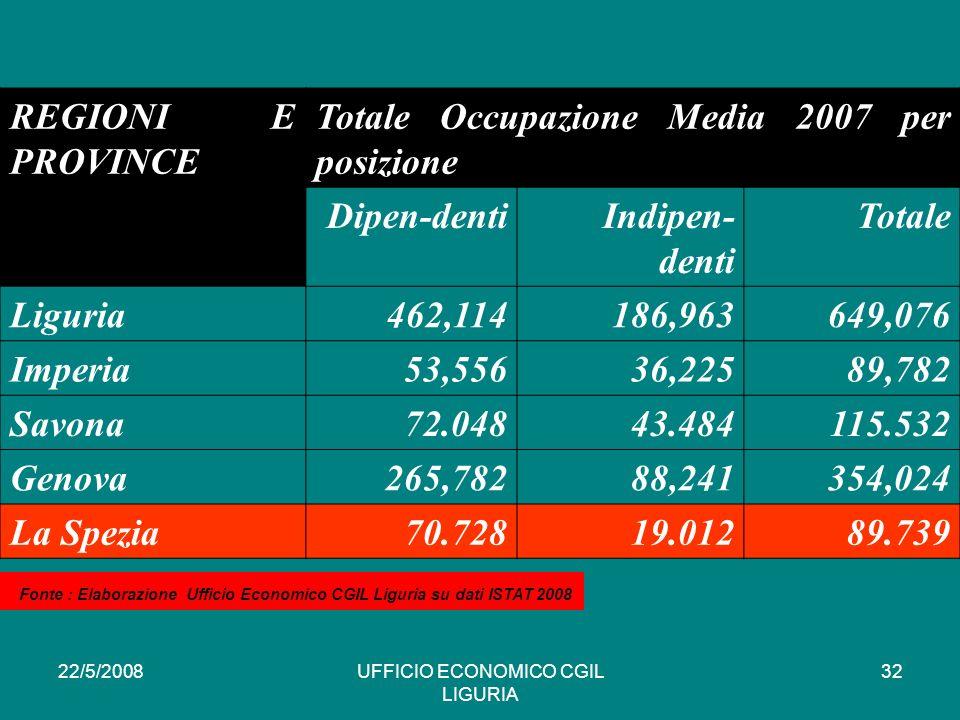 22/5/2008UFFICIO ECONOMICO CGIL LIGURIA 32 REGIONI E PROVINCE Totale Occupazione Media 2007 per posizione Dipen-dentiIndipen- denti Totale Liguria462,114186,963649,076 Imperia53,55636,22589,782 Savona72.04843.484115.532 Genova265,78288,241354,024 La Spezia70.72819.01289.739 * Fonte : Elaborazione Ufficio Economico CGIL Liguria su dati ISTAT 2008