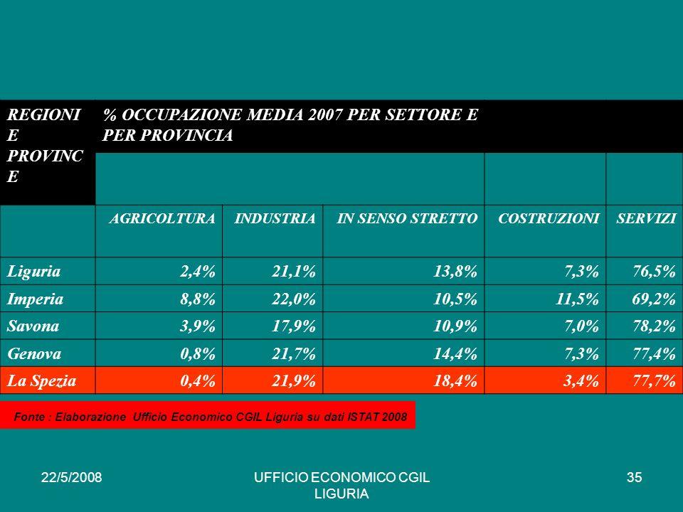 22/5/2008UFFICIO ECONOMICO CGIL LIGURIA 35 REGIONI E PROVINC E % OCCUPAZIONE MEDIA 2007 PER SETTORE E PER PROVINCIA AGRICOLTURAINDUSTRIAIN SENSO STRETTOCOSTRUZIONISERVIZI Liguria2,4%21,1%13,8%7,3%76,5% Imperia8,8%22,0%10,5%11,5%69,2% Savona3,9%17,9%10,9%7,0%78,2% Genova0,8%21,7%14,4%7,3%77,4% La Spezia0,4%21,9%18,4%3,4%77,7% * Fonte : Elaborazione Ufficio Economico CGIL Liguria su dati ISTAT 2008