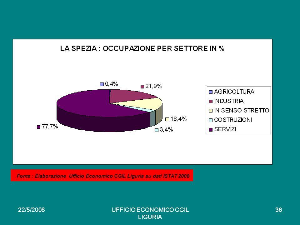 22/5/2008UFFICIO ECONOMICO CGIL LIGURIA 36 * Fonte : Elaborazione Ufficio Economico CGIL Liguria su dati ISTAT 2008