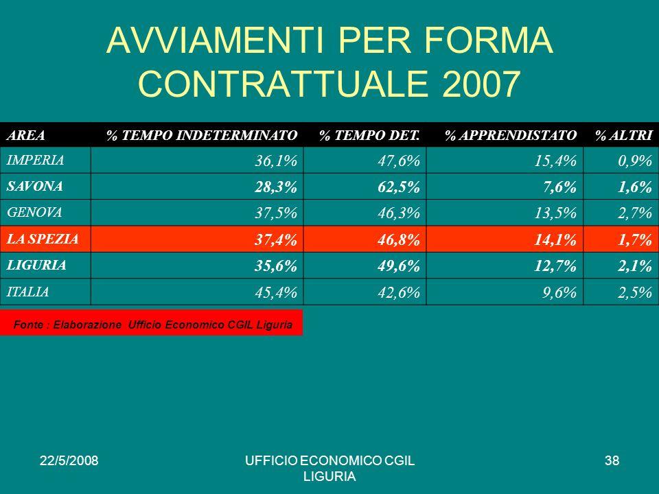 22/5/2008UFFICIO ECONOMICO CGIL LIGURIA 38 AREA% TEMPO INDETERMINATO% TEMPO DET.% APPRENDISTATO% ALTRI IMPERIA 36,1%47,6%15,4%0,9% SAVONA 28,3%62,5%7,6%1,6% GENOVA 37,5%46,3%13,5%2,7% LA SPEZIA 37,4%46,8%14,1%1,7% LIGURIA 35,6%49,6%12,7%2,1% ITALIA 45,4%42,6%9,6%2,5% AVVIAMENTI PER FORMA CONTRATTUALE 2007 * Fonte : Elaborazione Ufficio Economico CGIL Liguria