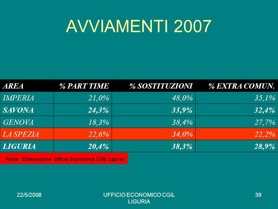 22/5/2008UFFICIO ECONOMICO CGIL LIGURIA 39 AVVIAMENTI 2007 AREA% PART TIME% SOSTITUZIONI% EXTRA COMUN.