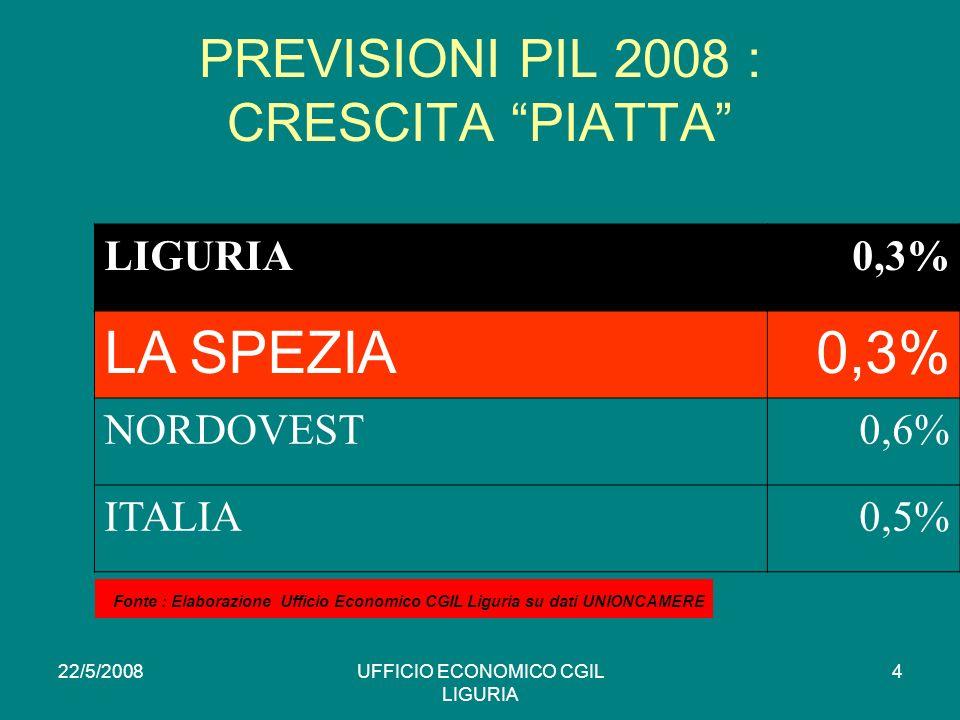 22/5/2008UFFICIO ECONOMICO CGIL LIGURIA 4 PREVISIONI PIL 2008 : CRESCITA PIATTA LIGURIA0,3% LA SPEZIA0,3% NORDOVEST0,6% ITALIA0,5% * Fonte : Elaborazione Ufficio Economico CGIL Liguria su dati UNIONCAMERE