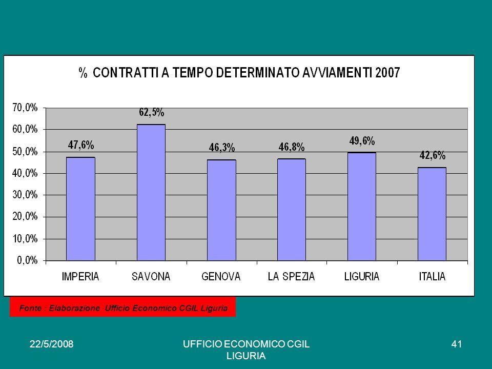 22/5/2008UFFICIO ECONOMICO CGIL LIGURIA 41 * Fonte : Elaborazione Ufficio Economico CGIL Liguria