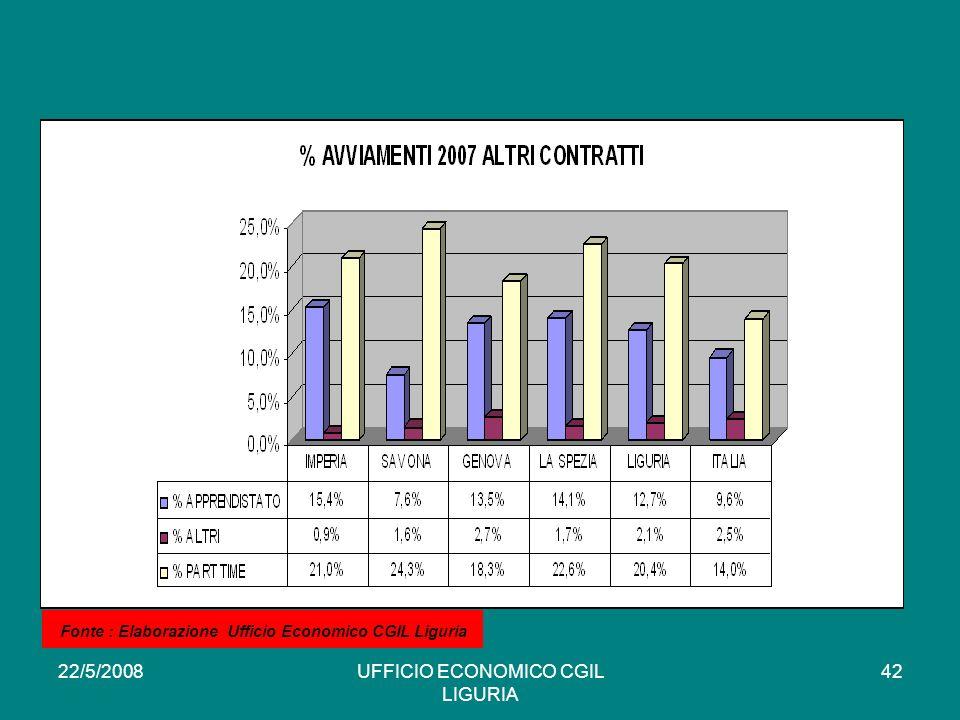 22/5/2008UFFICIO ECONOMICO CGIL LIGURIA 42 * Fonte : Elaborazione Ufficio Economico CGIL Liguria
