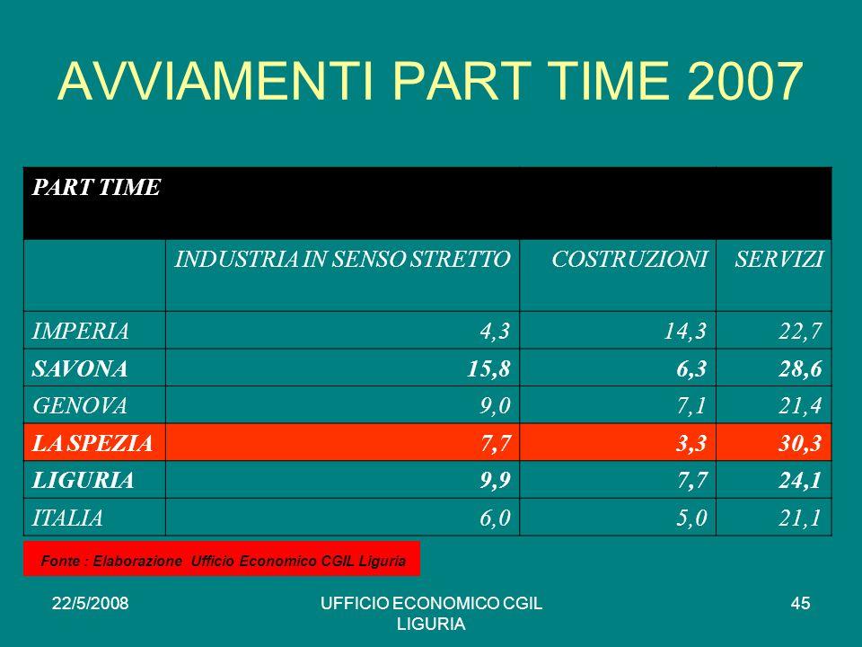 22/5/2008UFFICIO ECONOMICO CGIL LIGURIA 45 AVVIAMENTI PART TIME 2007 PART TIME INDUSTRIA IN SENSO STRETTOCOSTRUZIONISERVIZI IMPERIA4,314,322,7 SAVONA15,86,328,6 GENOVA9,07,121,4 LA SPEZIA7,73,330,3 LIGURIA9,97,724,1 ITALIA6,05,021,1 * Fonte : Elaborazione Ufficio Economico CGIL Liguria