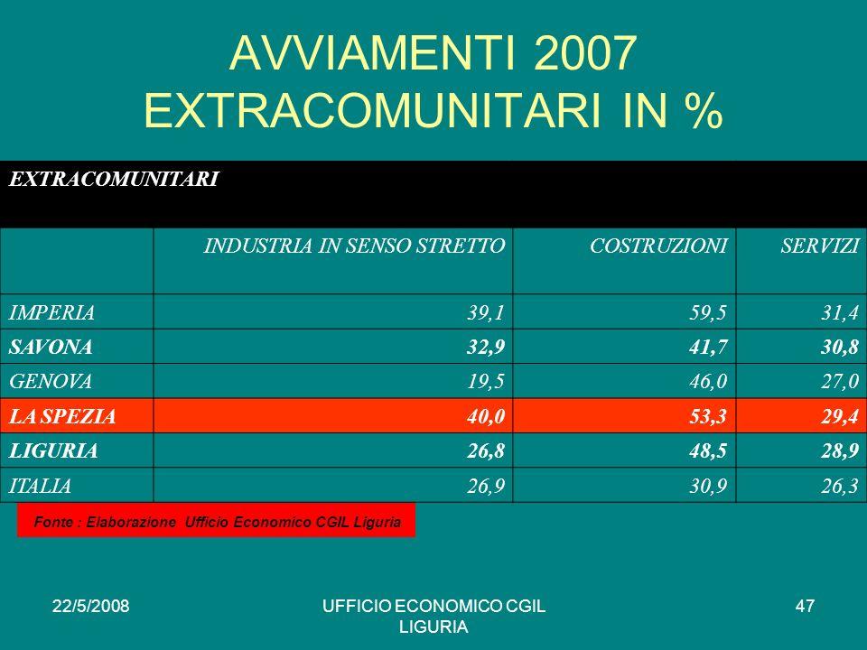 22/5/2008UFFICIO ECONOMICO CGIL LIGURIA 47 AVVIAMENTI 2007 EXTRACOMUNITARI IN % EXTRACOMUNITARI INDUSTRIA IN SENSO STRETTOCOSTRUZIONISERVIZI IMPERIA39,159,531,4 SAVONA32,941,730,8 GENOVA19,546,027,0 LA SPEZIA40,053,329,4 LIGURIA26,848,528,9 ITALIA26,930,926,3 * Fonte : Elaborazione Ufficio Economico CGIL Liguria