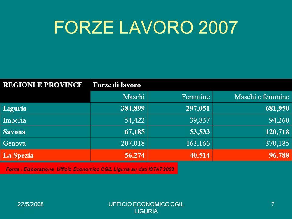 22/5/2008UFFICIO ECONOMICO CGIL LIGURIA 7 FORZE LAVORO 2007 REGIONI E PROVINCEForze di lavoro MaschiFemmineMaschi e femmine Liguria384,899297,051681,950 Imperia54,42239,83794,260 Savona67,18553,533120,718 Genova207,018163,166370,185 La Spezia56.27440.51496.788 * Fonte : Elaborazione Ufficio Economico CGIL Liguria su dati ISTAT 2008