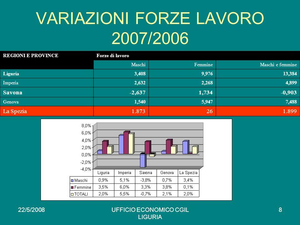 22/5/2008UFFICIO ECONOMICO CGIL LIGURIA 8 VARIAZIONI FORZE LAVORO 2007/2006 REGIONI E PROVINCEForze di lavoro MaschiFemmineMaschi e femmine Liguria3,4089,97613,384 Imperia2,6322,2684,899 Savona-2,6371,734-0,903 Genova1,5405,9477,488 La Spezia1.873261.899