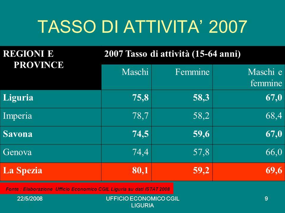 22/5/2008UFFICIO ECONOMICO CGIL LIGURIA 9 TASSO DI ATTIVITA 2007 REGIONI E PROVINCE 2007 Tasso di attività (15-64 anni) MaschiFemmineMaschi e femmine Liguria75,858,367,0 Imperia78,758,268,4 Savona74,559,667,0 Genova74,457,866,0 La Spezia80,159,269,6 * Fonte : Elaborazione Ufficio Economico CGIL Liguria su dati ISTAT 2008