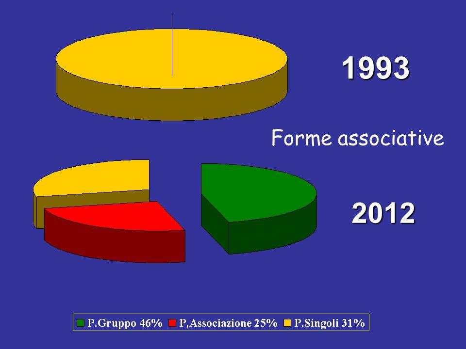 Forme associative 1993 2012