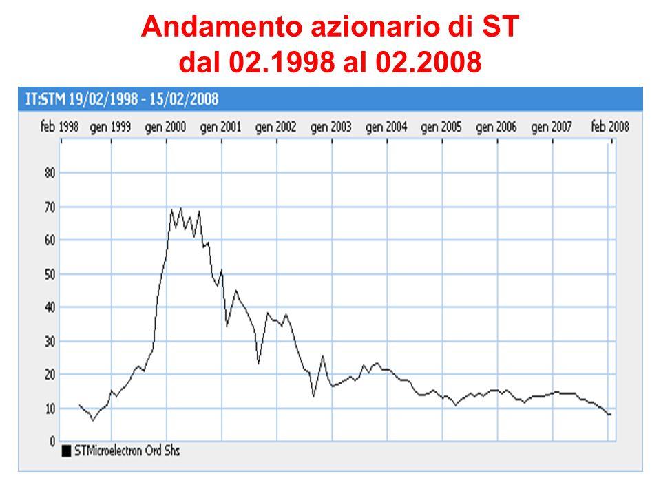 Andamento azionario di ST dal 02.1998 al 02.2008