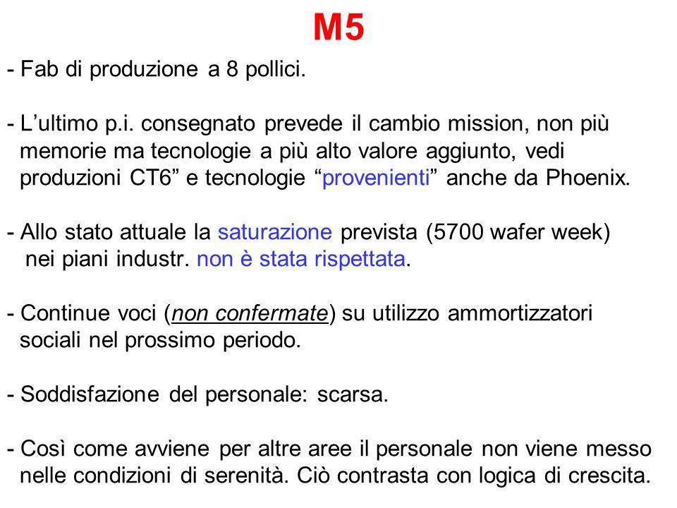 M5 - Fab di produzione a 8 pollici. - Lultimo p.i. consegnato prevede il cambio mission, non più memorie ma tecnologie a più alto valore aggiunto, ved