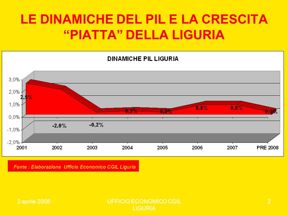 2 aprile 2008UFFICIO ECONOMICO CGIL LIGURIA 3 LA CRITICITA DELLA DECRESCITA 2002-2006 Il PIL, il Valore Aggiunto e le Esportazioni registrano una dinamica negativa, la spesa per consumi delle famiglie un modesto incremento, mentre la domanda interna aumenta dello 0,92% sostenuta soprattutto dalla ripresa degli investimenti fissi lordi.