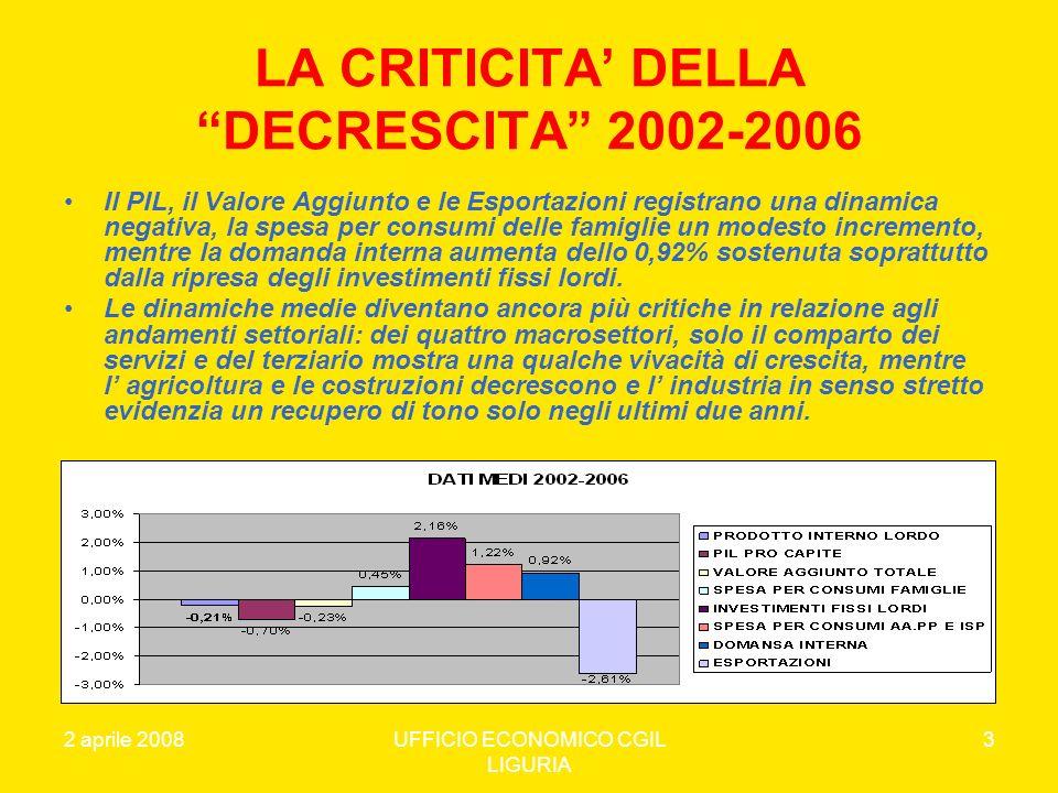 2 aprile 2008UFFICIO ECONOMICO CGIL LIGURIA 14 LA STRUTTURA DEMOGRAFICA DATI MEDI 2002-2006% 0-14 ANNI% 15-64 ANNI% OVER 65% OVER 80 IMPERIA11,6%62,3%26,1%6,1% GENOVA11,0%62,5%26,5%6,6% LA SPEZIA11,0%62,5%26,6%7,1% SAVONA11,0%62,1%26,9%6,4% LIGURIA11,1%62,4%26,5%6,6% NORDOVEST13,0%66,0%21,0%4,6% ITALIA14,1%66,2%19,7%4,4%