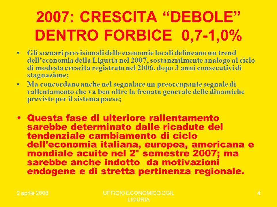2 aprile 2008UFFICIO ECONOMICO CGIL LIGURIA 5 LE MOTIVAZIONI DEL DIFFERENZIALE DI CRESCITA 2007 DELLA LIGURIA Il differenziale negativo della variazione ligure del PIL 2007 (0,7 >1,0%) rispetto all1,8 dellItalia e al 2,1 del Nordovest) è imputabile: 1.alla ulteriore contrazione del comparto delledilizia che, per il secondo anno consecutivo, realizza una crescita negativa dovuta in particolare al comparto delle opere pubbliche; 2.alla minore velocità di crescita del macro comparto dei servizi e del terziario; 3.alla forte contrazione dei consumi delle famiglie ed in particolare dei Pensionati e del Lavoratori dipendenti; la buona performance dellindustria in senso stretto che oramai rappresenta solo il 13,1% del valore aggiunto della Regione, non riesce ad ammortizzare le dinamiche negative degli altri indicatori e far declinare leconomia verso un circuito virtuoso di crescita strutturale.