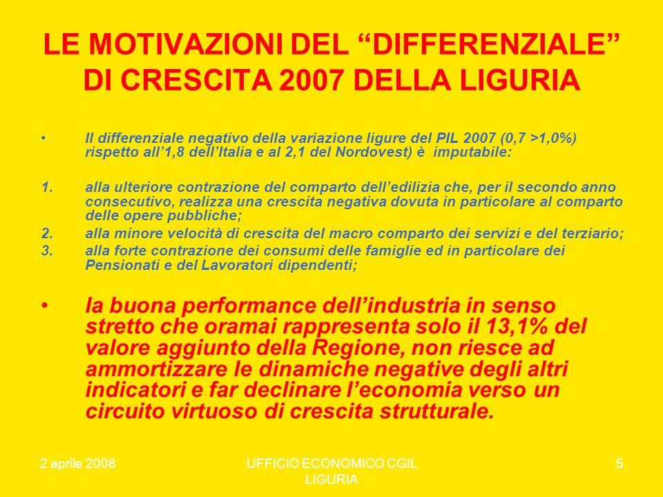 2 aprile 2008UFFICIO ECONOMICO CGIL LIGURIA 6 LE DINAMICHE DEI SETTORI ECONOMICI NEL 2007 *Fonte : Elaborazione Ufficio Economico CGIL Liguria