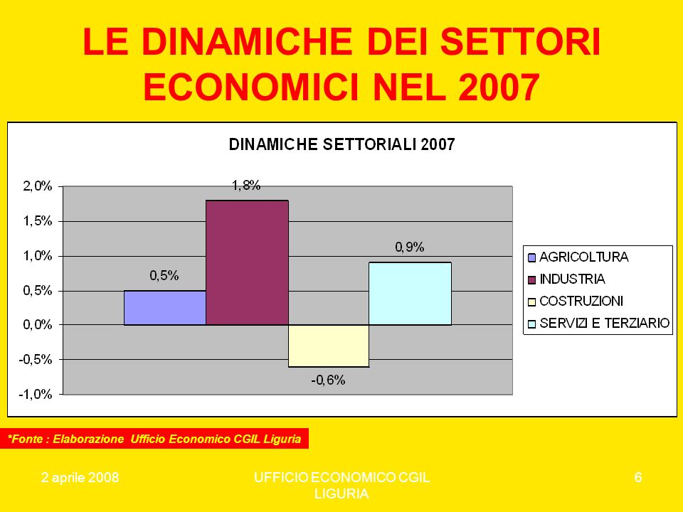 2 aprile 2008UFFICIO ECONOMICO CGIL LIGURIA 7 VALORE AGGIUNTO E OCCUPAZIONE 2007 *Fonte : Elaborazione Ufficio Economico CGIL Liguria