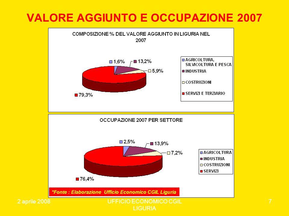 2 aprile 2008UFFICIO ECONOMICO CGIL LIGURIA 18 PENSIONI E VALORE AGGIUNTO IN LIGURIA *Fonte : Elaborazione Ufficio Economico CGIL Liguria