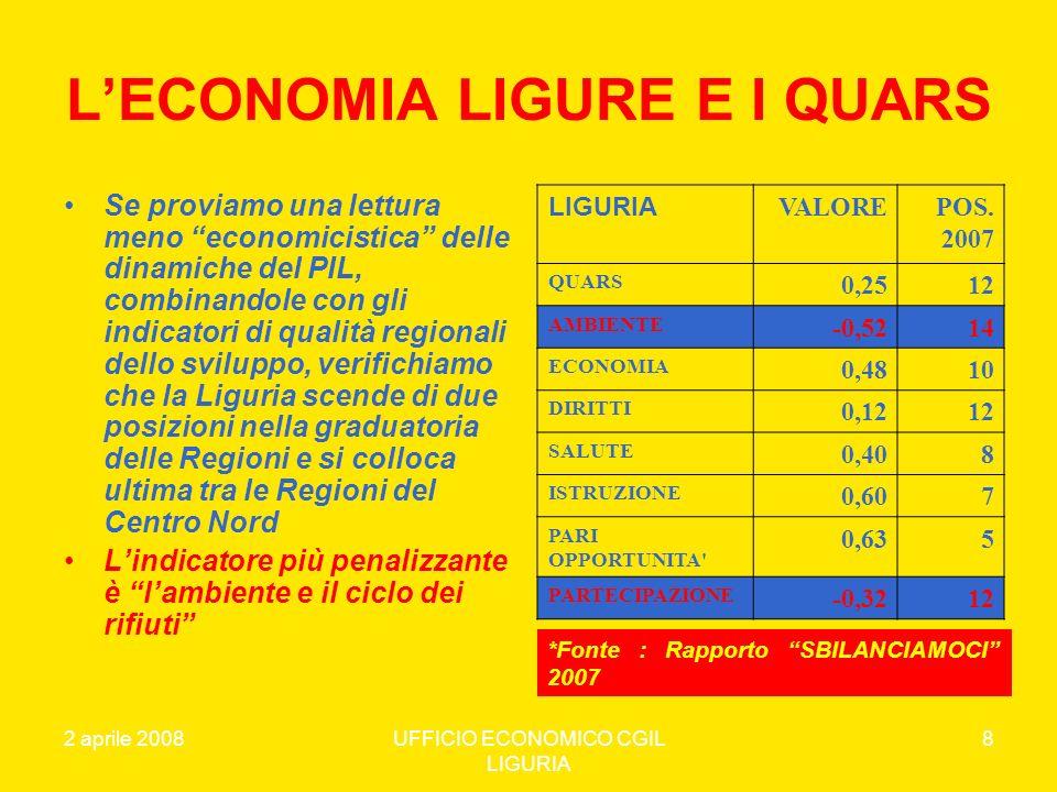 2 aprile 2008UFFICIO ECONOMICO CGIL LIGURIA 9 LA CRITICITA INDICATORE AMBIENTALE Il Rapporto 2007 di Sbilanciamoci – come peraltro il Rapporto 2006 – indica che lindicatore ambientale è quello su cui la Liguria fa peggio ed evidenzia le più preoccupanti criticità.
