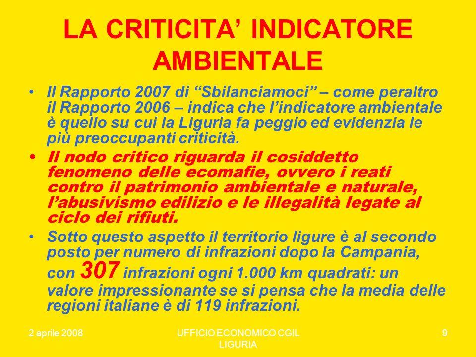 2 aprile 2008UFFICIO ECONOMICO CGIL LIGURIA 30 DINAMICA IMPRESE ATTIVE1997200520062007DIFF.