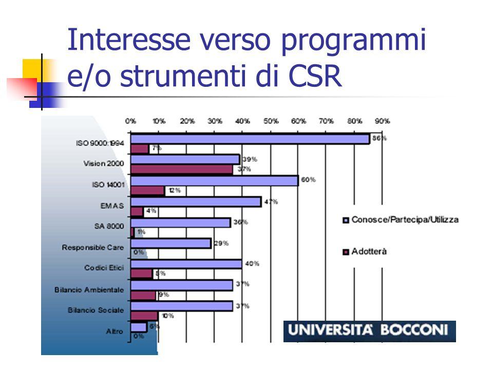 Interesse verso programmi e/o strumenti di CSR