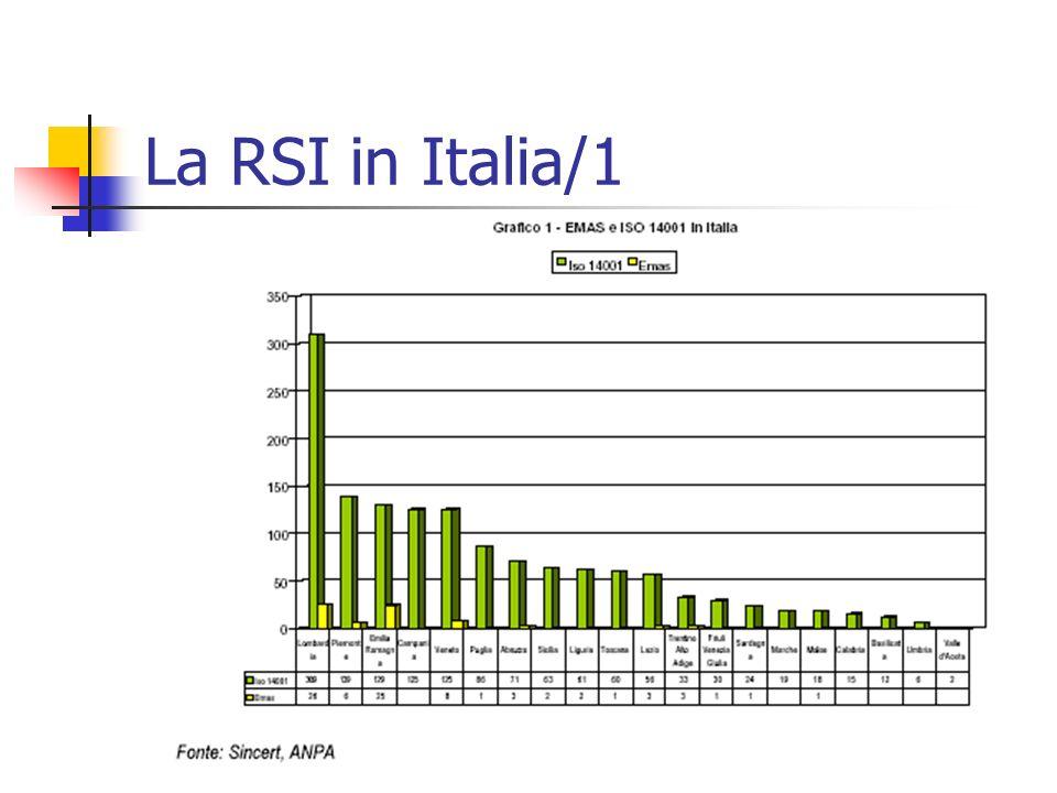 La RSI in Italia/1