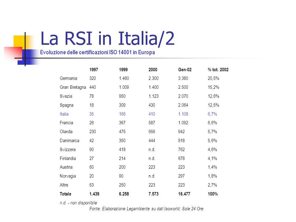 La RSI in Italia/2 Evoluzione delle certificazioni ISO 14001 in Europa 199719992000Gen-02% tot.