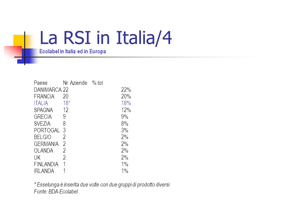 La RSI in Italia/4 Ecolabel in Italia ed in Europa PaeseNr.
