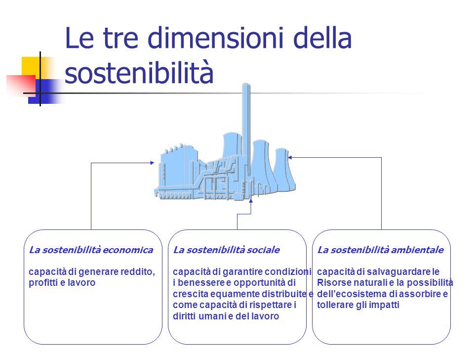 Le tre dimensioni della sostenibilità La sostenibilità economica capacità di generare reddito, profitti e lavoro La sostenibilità sociale capacità di