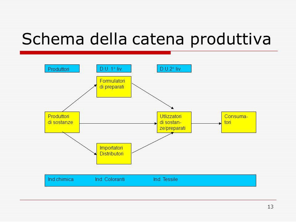13 Schema della catena produttiva Produttori di sostanze Formulatori di preparati Importatori Distributori Utlizzatori di sostan- ze/preparati Consuma- tori Ind.chimica Ind.