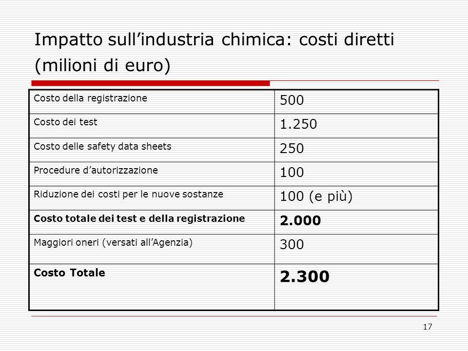 17 Impatto sullindustria chimica: costi diretti (milioni di euro) Costo della registrazione 500 Costo dei test 1.250 Costo delle safety data sheets 250 Procedure dautorizzazione 100 Riduzione dei costi per le nuove sostanze 100 (e più) Costo totale dei test e della registrazione 2.000 Maggiori oneri (versati allAgenzia) 300 Costo Totale 2.300