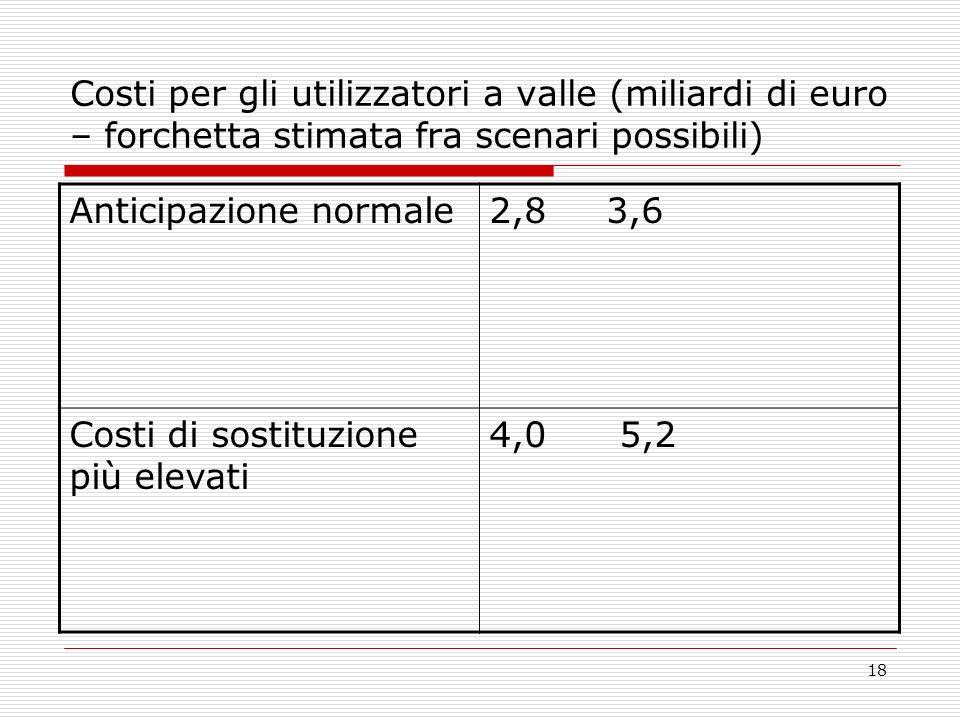 18 Costi per gli utilizzatori a valle (miliardi di euro – forchetta stimata fra scenari possibili) Anticipazione normale2,8 3,6 Costi di sostituzione più elevati 4,0 5,2
