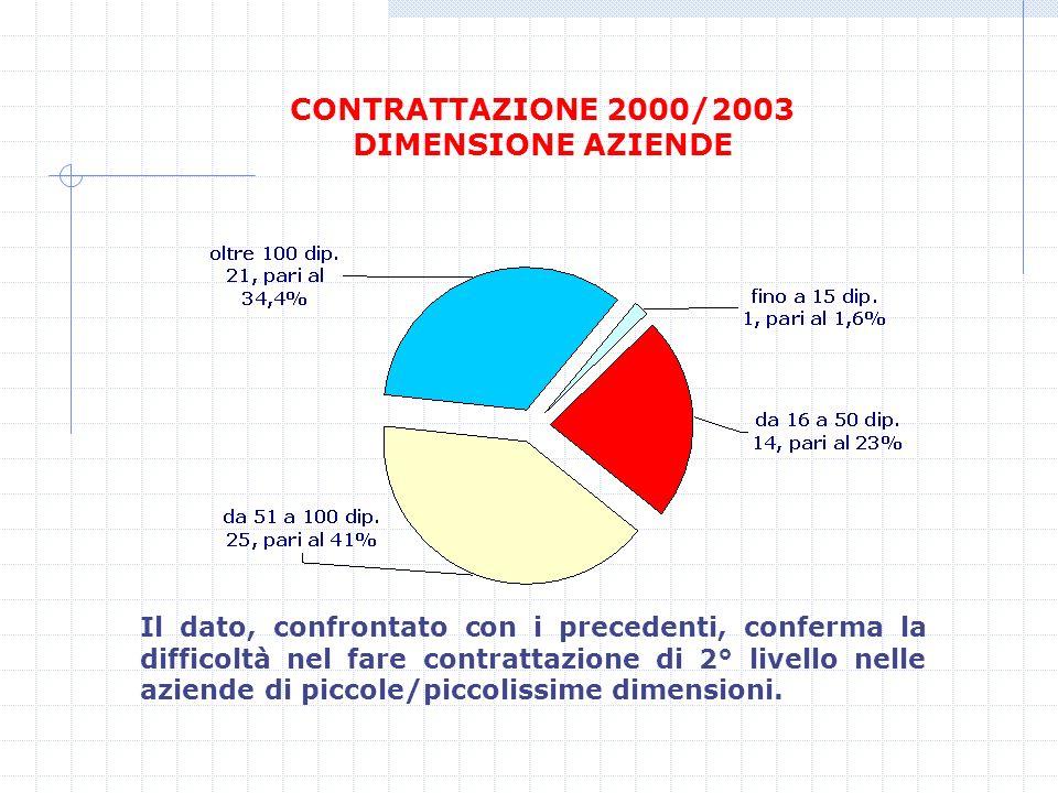 CONTRATTAZIONE 2000/2003 DIMENSIONE AZIENDE Il dato, confrontato con i precedenti, conferma la difficoltà nel fare contrattazione di 2° livello nelle