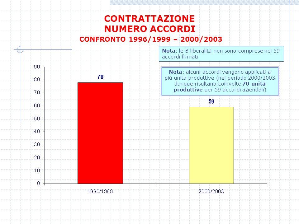 CONTRATTAZIONE NUMERO ACCORDI CONFRONTO 1996/1999 – 2000/2003 Nota: alcuni accordi vengono applicati a più unità produttive (nel periodo 2000/2003 dun