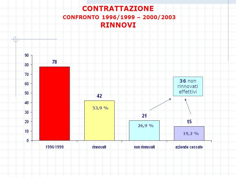 CONTRATTAZIONE CONFRONTO 1996/1999 – 2000/2003 RINNOVI 36 non rinnovati effettivi 53,9 % 26,9 % 19,2 %