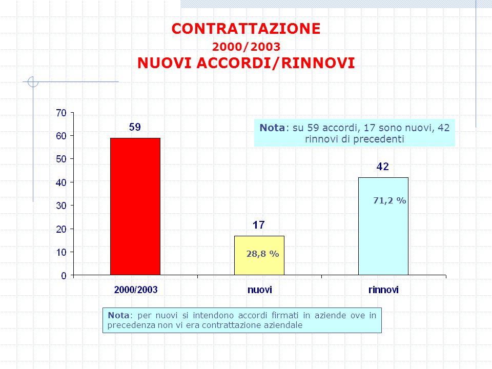 CONTRATTAZIONE 2000/2003 NUOVI ACCORDI/RINNOVI Nota: su 59 accordi, 17 sono nuovi, 42 rinnovi di precedenti 28,8 % 71,2 % Nota: per nuovi si intendono
