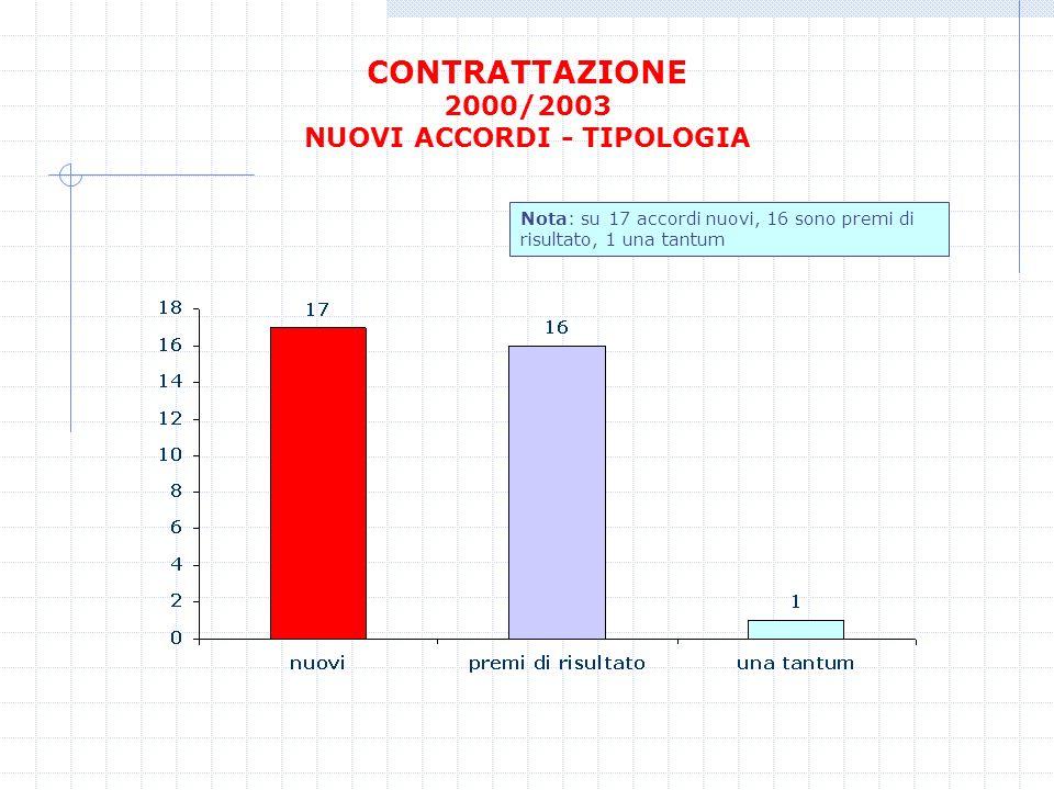 CONTRATTAZIONE 2000/2003 NUOVI ACCORDI - TIPOLOGIA Nota: su 17 accordi nuovi, 16 sono premi di risultato, 1 una tantum