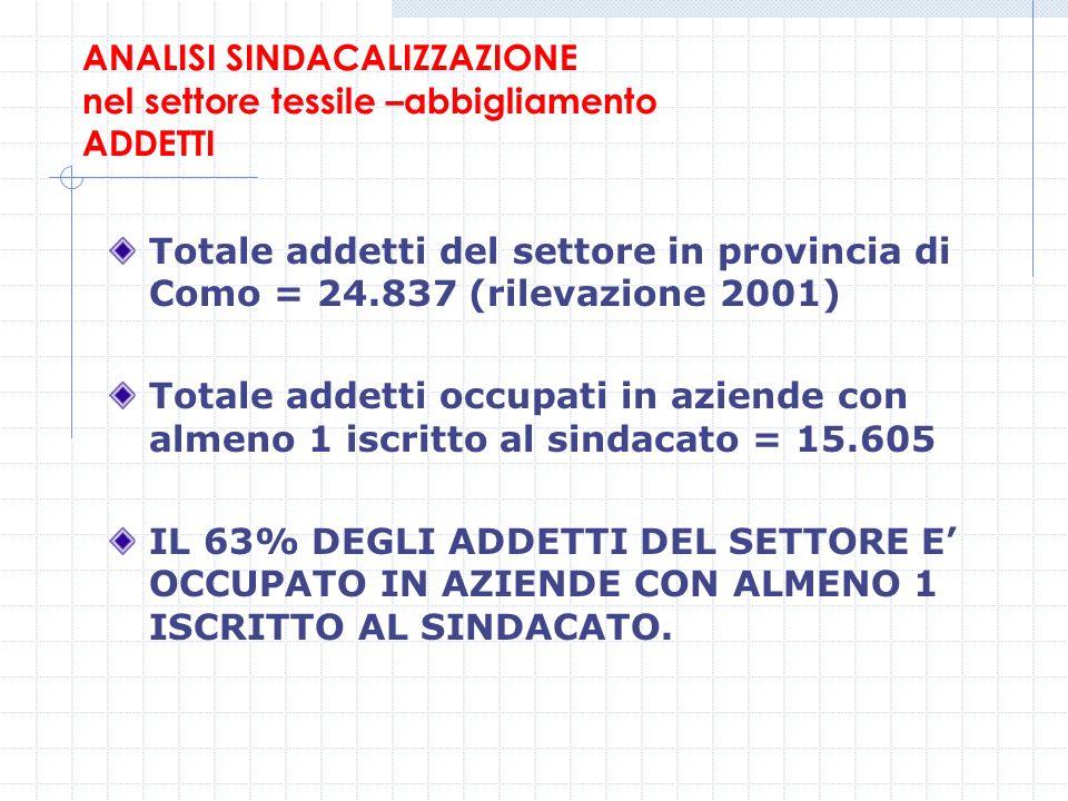ANALISI SINDACALIZZAZIONE nel settore tessile –abbigliamento ADDETTI Totale addetti del settore in provincia di Como = 24.837 (rilevazione 2001) Total