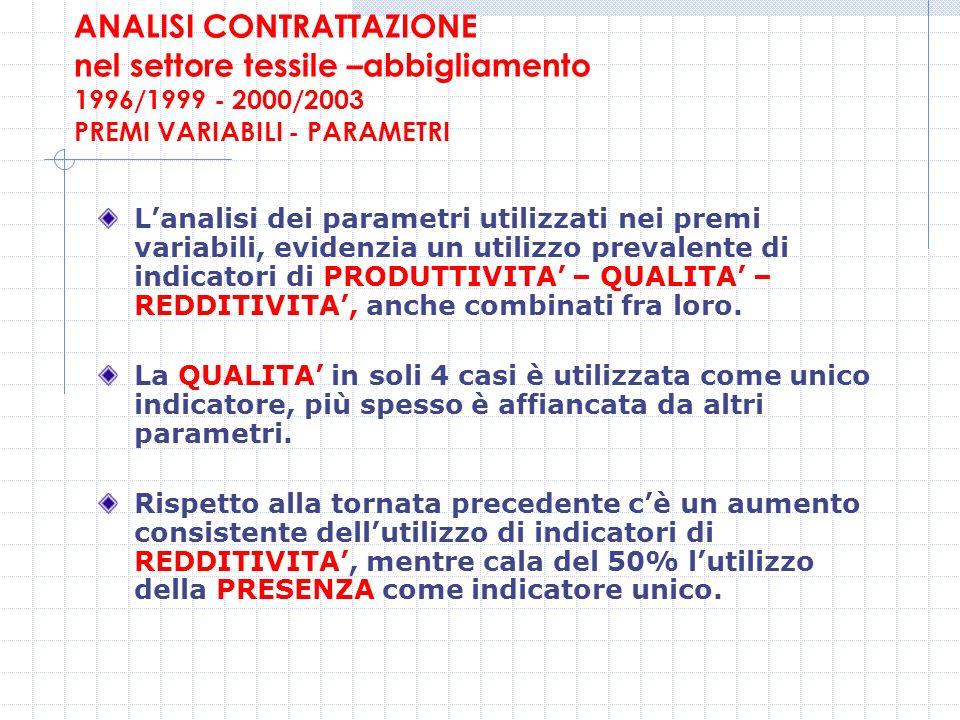 ANALISI CONTRATTAZIONE nel settore tessile –abbigliamento 1996/1999 - 2000/2003 PREMI VARIABILI - PARAMETRI Lanalisi dei parametri utilizzati nei prem
