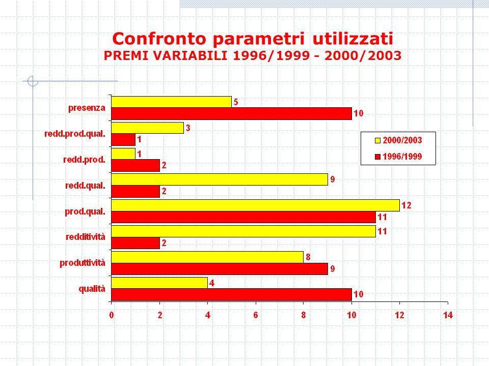 Confronto parametri utilizzati PREMI VARIABILI 1996/1999 - 2000/2003