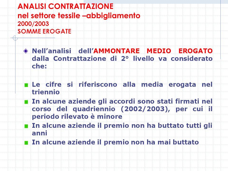 ANALISI CONTRATTAZIONE nel settore tessile –abbigliamento 2000/2003 SOMME EROGATE Nellanalisi dellAMMONTARE MEDIO EROGATO dalla Contrattazione di 2° l
