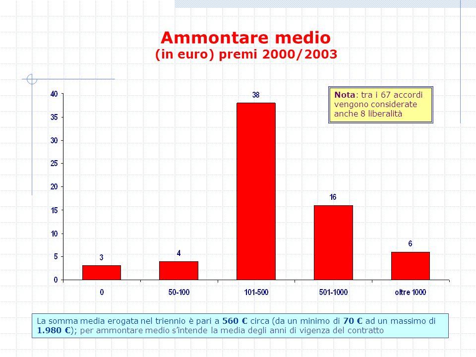 Ammontare medio (in euro) premi 2000/2003 Nota: tra i 67 accordi vengono considerate anche 8 liberalità La somma media erogata nel triennio è pari a 5