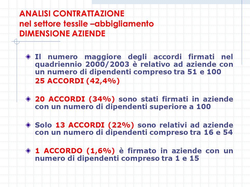 ANALISI CONTRATTAZIONE nel settore tessile –abbigliamento DIMENSIONE AZIENDE Il numero maggiore degli accordi firmati nel quadriennio 2000/2003 è rela
