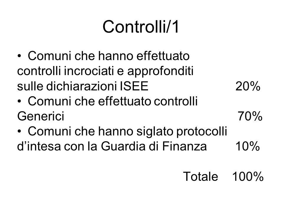 Controlli/1 Comuni che hanno effettuato controlli incrociati e approfonditi sulle dichiarazioni ISEE 20% Comuni che effettuato controlli Generici 70% Comuni che hanno siglato protocolli dintesa con la Guardia di Finanza 10% Totale 100%