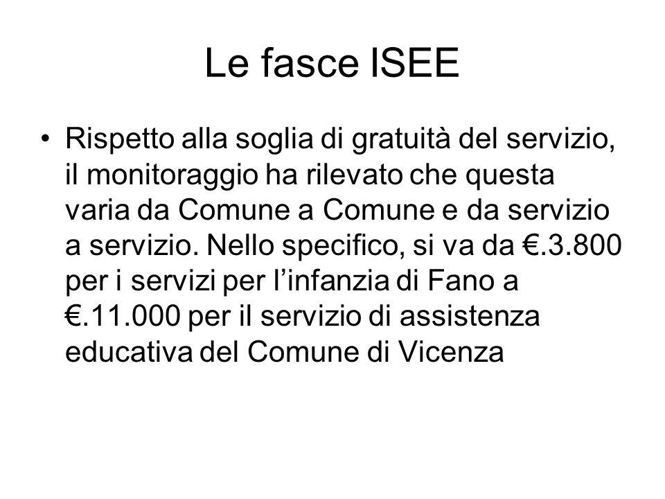 Le fasce ISEE Rispetto alla soglia di gratuità del servizio, il monitoraggio ha rilevato che questa varia da Comune a Comune e da servizio a servizio.