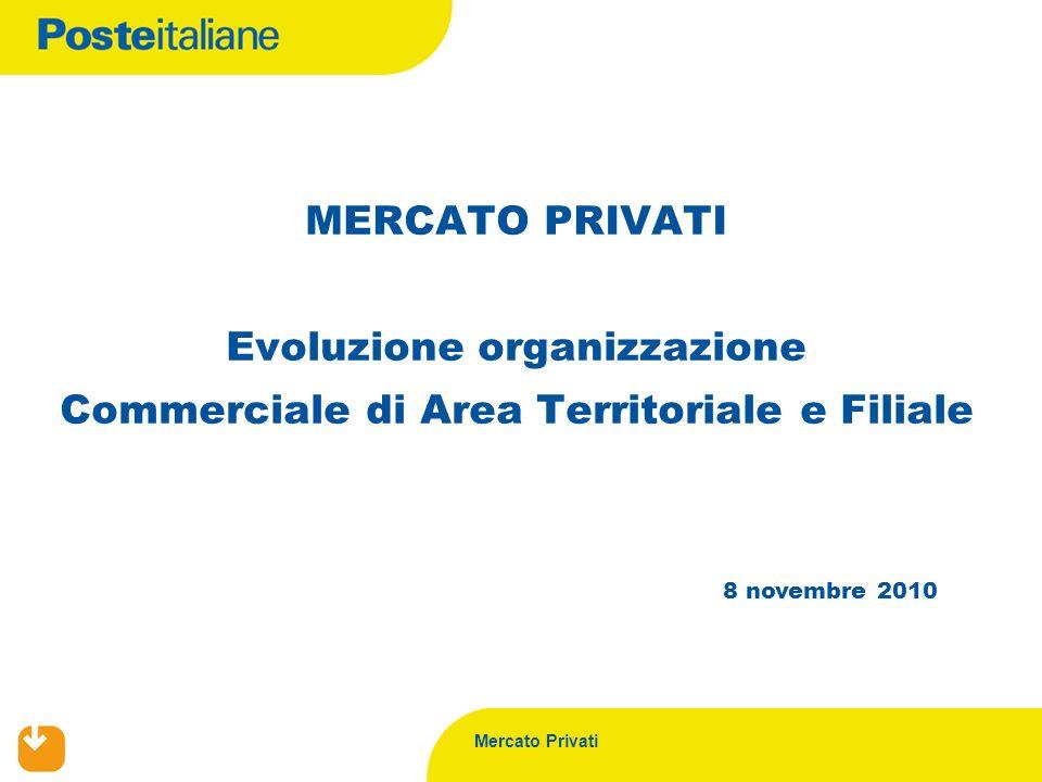 Mercato Privati 8 novembre 2010 MERCATO PRIVATI Evoluzione organizzazione Commerciale di Area Territoriale e Filiale