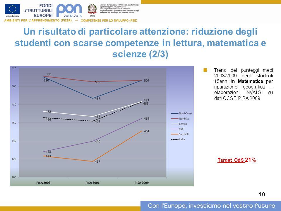 10 Un risultato di particolare attenzione: riduzione degli studenti con scarse competenze in lettura, matematica e scienze (2/3) Trend dei punteggi medi 2003-2009 degli studenti 15enni in Matematica per ripartizione geografica – elaborazioni INVALSI su dati OCSE-PISA 2009 Target OdS 21%