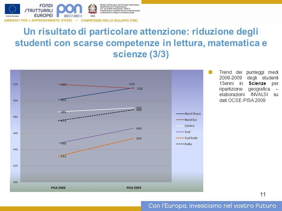 11 Un risultato di particolare attenzione: riduzione degli studenti con scarse competenze in lettura, matematica e scienze (3/3) Trend dei punteggi medi 2006-2009 degli studenti 15enni in Scienze per ripartizione geografica – elaborazioni INVALSI su dati OCSE-PISA 2009